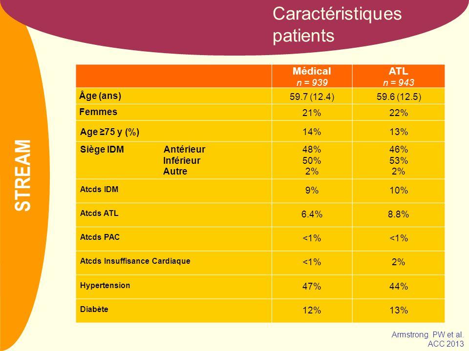 NOM Caractéristiques patients Médical n = 939 ATL n = 943 Âge (ans) 59.7 (12.4)59.6 (12.5) Femmes 21%22% Age 75 y (%)14%13% Siège IDM Antérieur Inféri