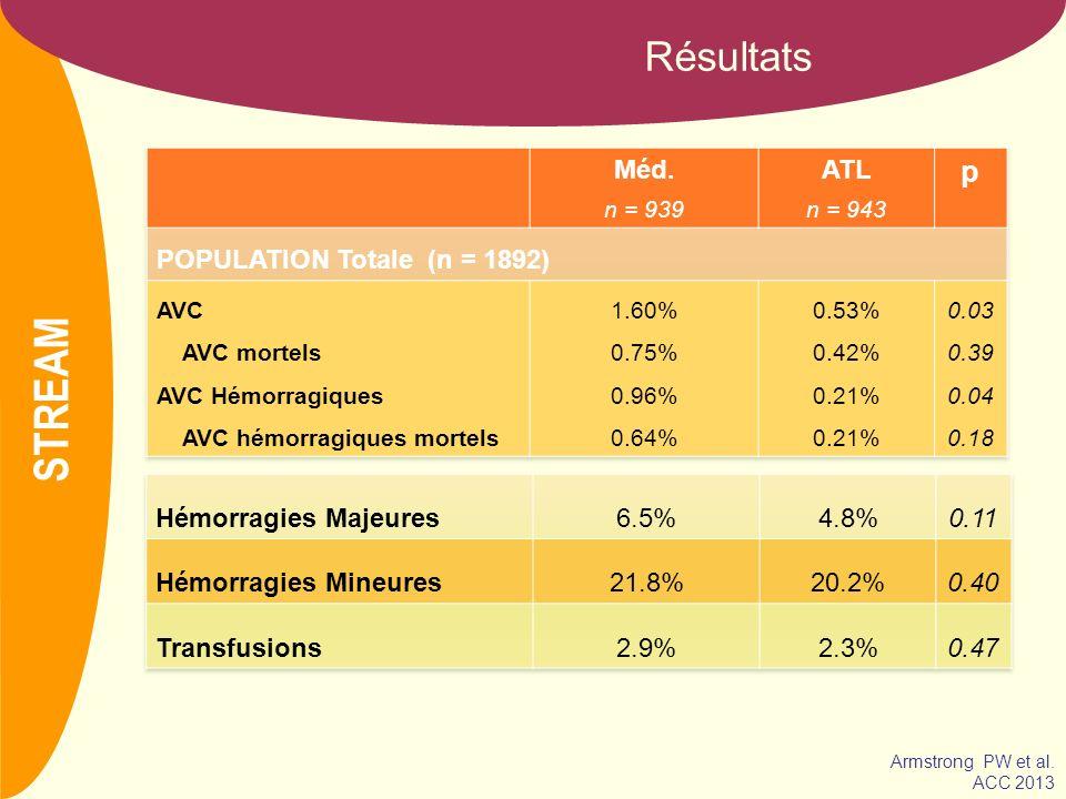 NOM Conclusion En cas de SCA ST+ impossible à traiter dans lheure par une ATL primaire, la thrombolyse couplée à un traitement anti-thrombotique classique : permet de surseoir à une ATL de sauvetage dans 2/3 des cas au prix dun surcroît dAVC hémorragiques avec un bénéfice comparable à une ATL primaire pratiquée dans les trois premières heures du début des symptômes (si elle ne peut être pratiquée dans la première heure) STREAM Armstrong PW et al.
