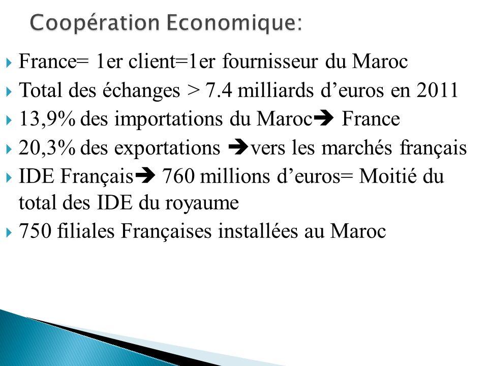 France= 1er client=1er fournisseur du Maroc Total des échanges > 7.4 milliards deuros en 2011 13,9% des importations du Maroc France 20,3% des exporta