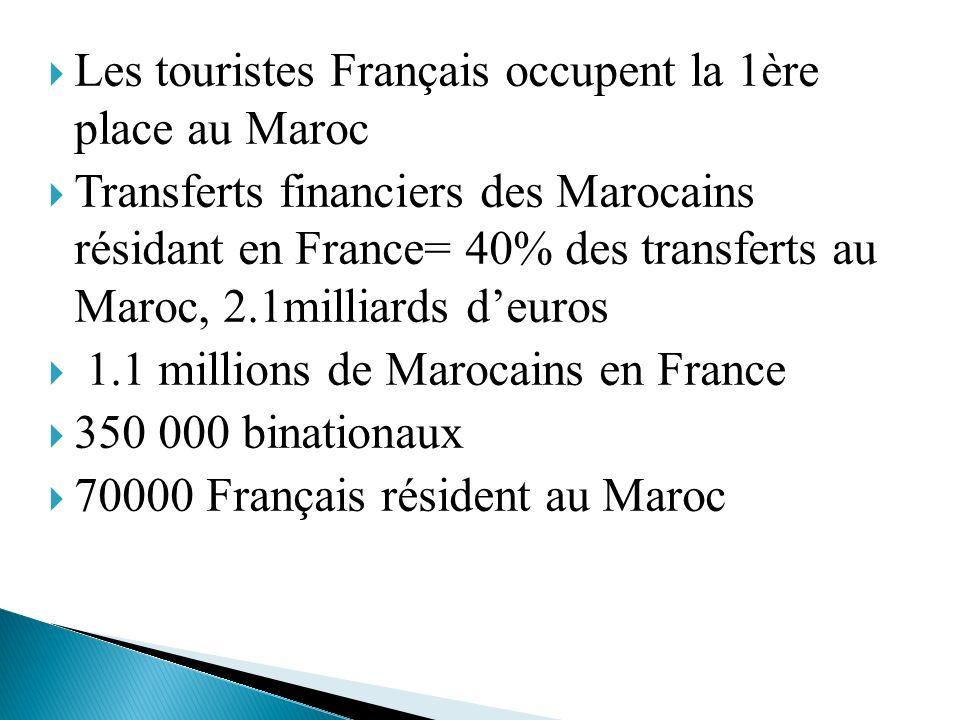Les touristes Français occupent la 1ère place au Maroc Transferts financiers des Marocains résidant en France= 40% des transferts au Maroc, 2.1milliar