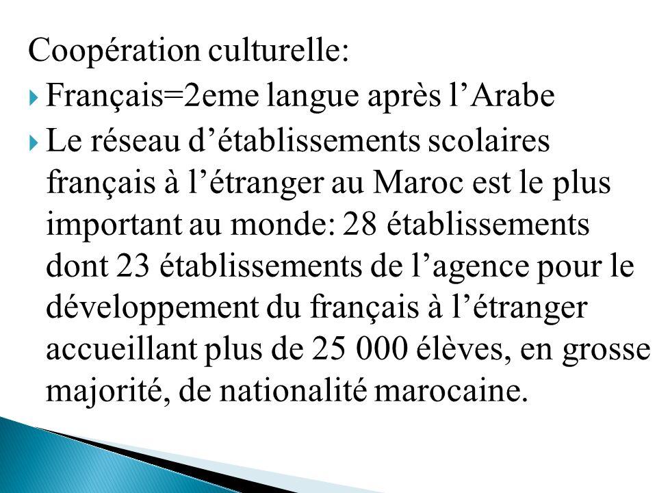 Coopération culturelle: Français=2eme langue après lArabe Le réseau détablissements scolaires français à létranger au Maroc est le plus important au m