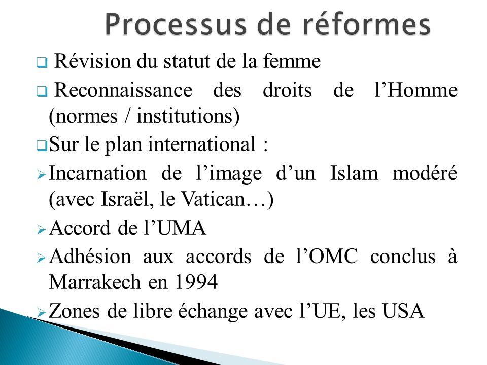 Révision du statut de la femme Reconnaissance des droits de lHomme (normes / institutions) Sur le plan international : Incarnation de limage dun Islam