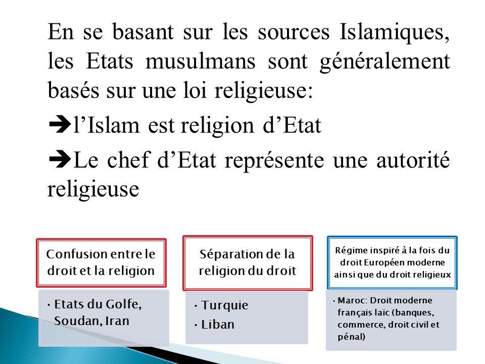 Confusion entre le droit et la religion Etats du Golfe, Soudan, Iran Séparation de la religion du droit Turquie Liban Régime inspiré à la fois du droi