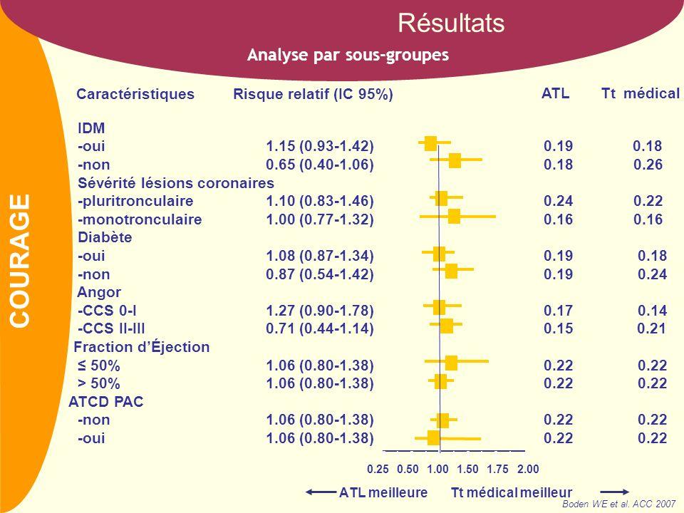 NOM Analyse par sous-groupes Résultats IDM -oui1.15 (0.93-1.42) 0.19 0.18 -non0.65 (0.40-1.06) 0.18 0.26 Sévérité lésions coronaires -pluritronculaire1.10 (0.83-1.46) 0.24 0.22 -monotronculaire1.00 (0.77-1.32) 0.16 0.16 Diabète -oui1.08 (0.87-1.34) 0.19 0.18 -non0.87 (0.54-1.42) 0.19 0.24 Angor -CCS 0-I1.27 (0.90-1.78) 0.17 0.14 -CCS II-III0.71 (0.44-1.14) 0.15 0.21 Fraction dÉjection 50%1.06 (0.80-1.38) 0.22 0.22 > 50%1.06 (0.80-1.38) 0.22 0.22 ATCD PAC -non1.06 (0.80-1.38) 0.22 0.22 -oui1.06 (0.80-1.38) 0.22 0.22 1.000.500.25 1.50 1.752.00 ATL meilleure Tt médical meilleur Caractéristiques Risque relatif (IC 95%) ATLTt médical Boden WE et al.
