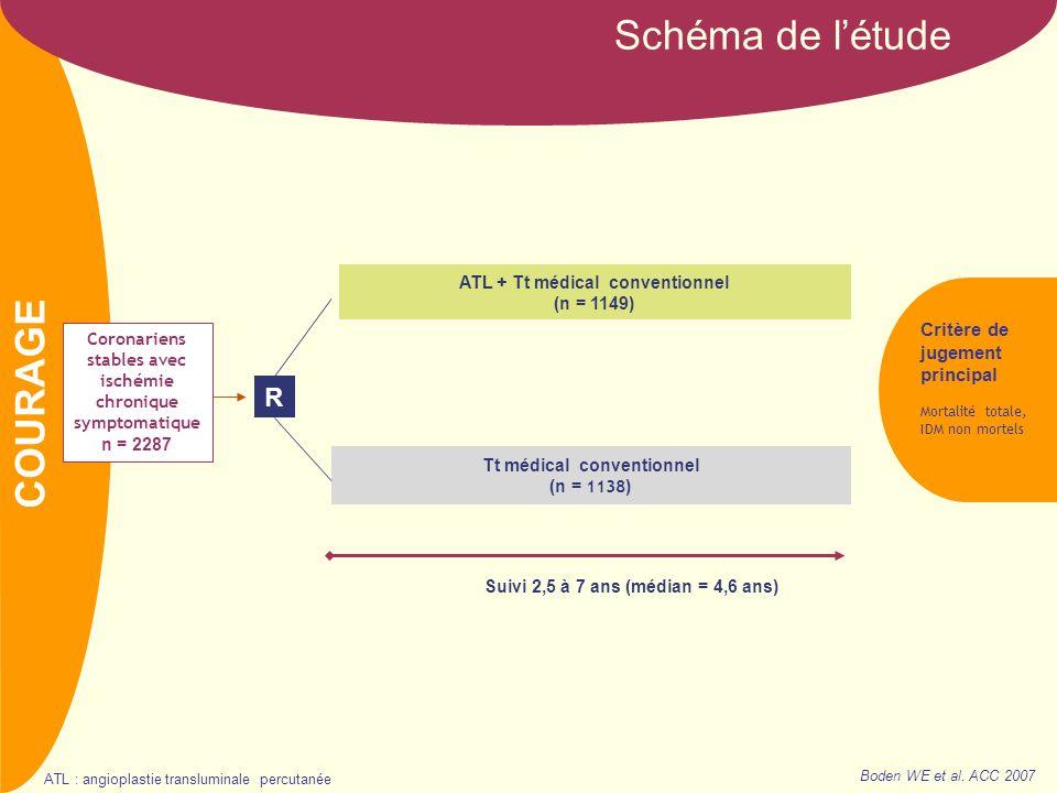 NOM Schéma de létude Coronariens stables avec ischémie chronique symptomatique n = 2287 R Tt médical conventionnel (n = 1138 ) Critère de jugement pri