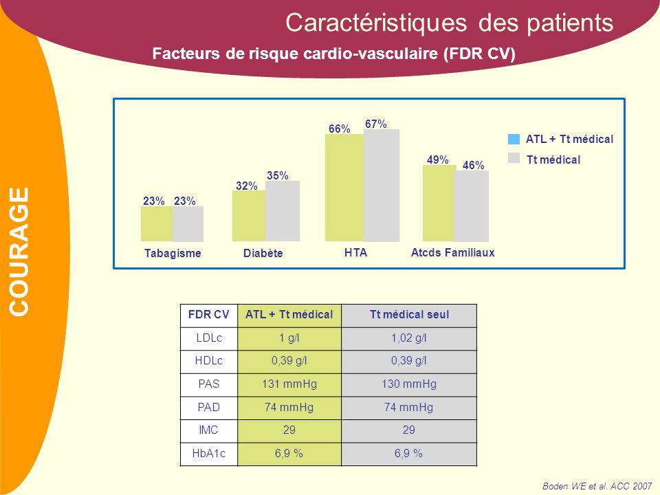 NOM 91% 73% 71% 59% 49% 31% 18% 4% AAPß-bstatinenitrésIECCBARAIIDiur Traitements avant inclusion Caractéristiques des patients Traitements avant inclusion Boden WE et al.