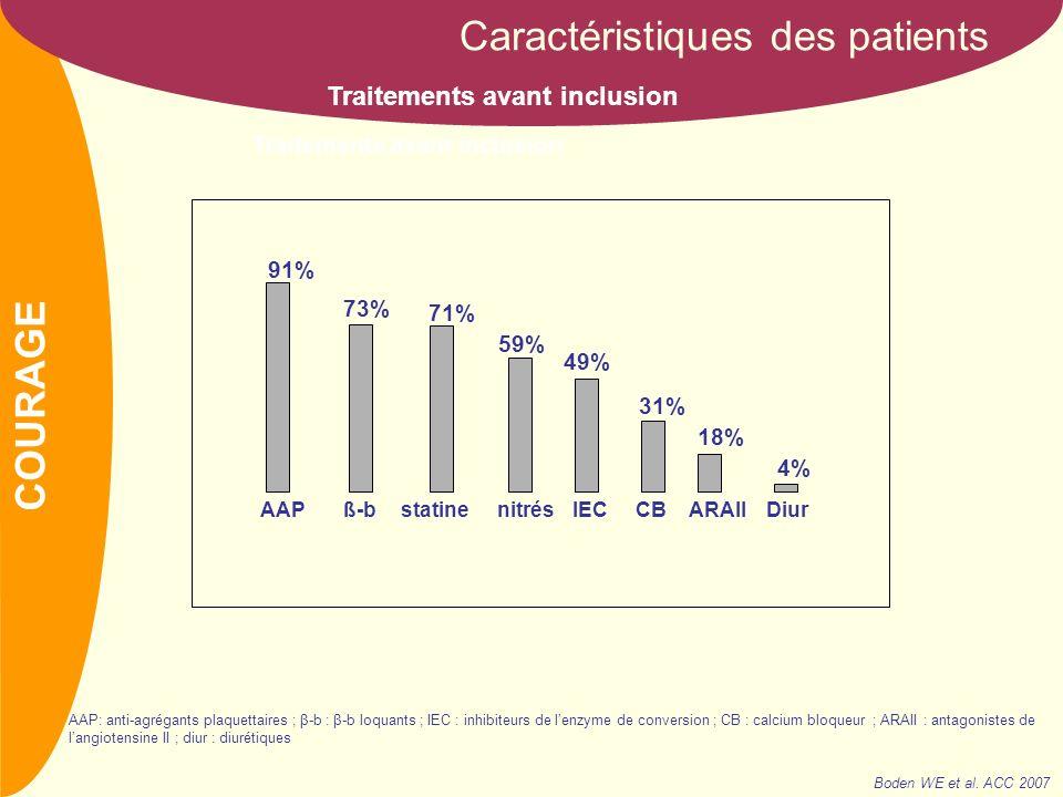 NOM Défauts de perfusion réversibles Simple23% Multiples67% FEVG moyenne61% Scintigraphie myocardique initiale (70% des patients) Sévérité des lésions coronarographiques Caractéristiques des patients Caractères de lischémie coronarienne chronique Antécédents IDM et revascularisation 38% Atcds IDM 39% 15% 16% PAC 11% ATL + Tt médical Tt médical ATL 11% Monotronculaires30% Bitronculaires39% Tritronculaires31% Boden WE et al.