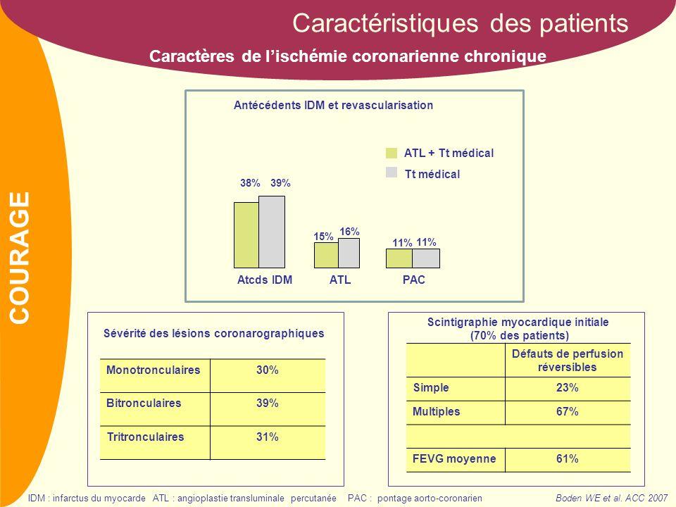 NOM Défauts de perfusion réversibles Simple23% Multiples67% FEVG moyenne61% Scintigraphie myocardique initiale (70% des patients) Sévérité des lésions