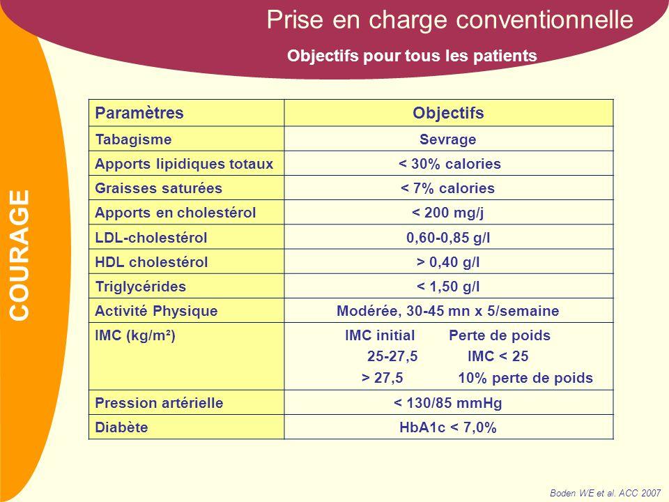 NOM Prise en charge conventionnelle Objectifs pour tous les patients ParamètresObjectifs TabagismeSevrage Apports lipidiques totaux < 30% calories Graisses saturées< 7% calories Apports en cholestérol< 200 mg/j LDL-cholestérol0,60-0,85 g/l HDL cholestérol> 0,40 g/l Triglycérides< 1,50 g/l Activité PhysiqueModérée, 30-45 mn x 5/semaine IMC (kg/m²)IMC initial Perte de poids 25-27,5 IMC < 25 > 27,5 10% perte de poids Pression artérielle< 130/85 mmHg DiabèteHbA1c < 7,0% Boden WE et al.