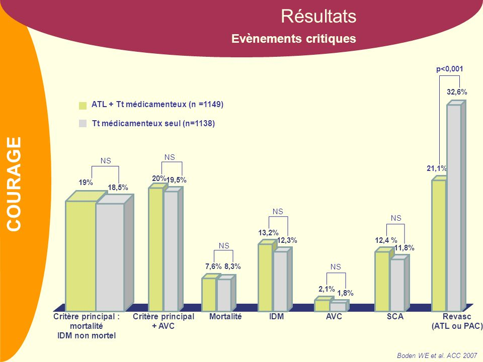 NOM Evènements critiques Résultats Boden WE et al. ACC 2007 COURAGE 18,5% 19% 13,2% Critère principal : mortalité IDM non mortel Mortalité p<0,001 19,