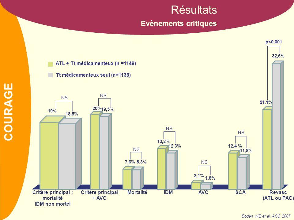 NOM Absence dangor Résultats 1 an3 ansJ05 ans Boden WE et al.