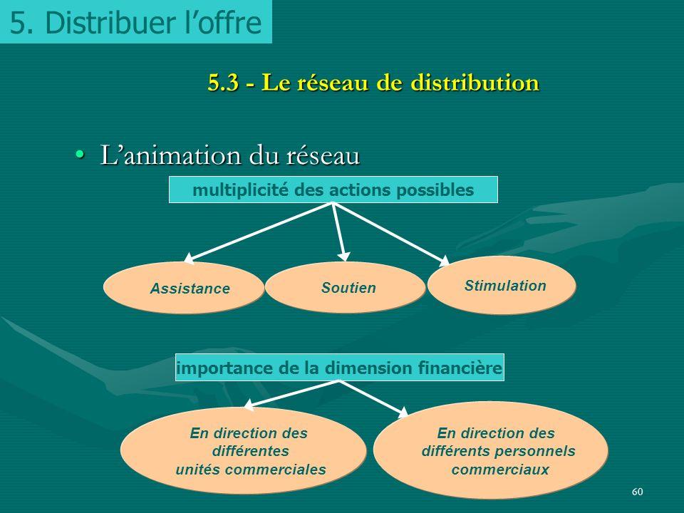 59 5.3 - Le réseau de distribution Quel réseau choisir ?Quel réseau choisir ? –politique de distribution –degré de maîtrise de la commercialisation Le
