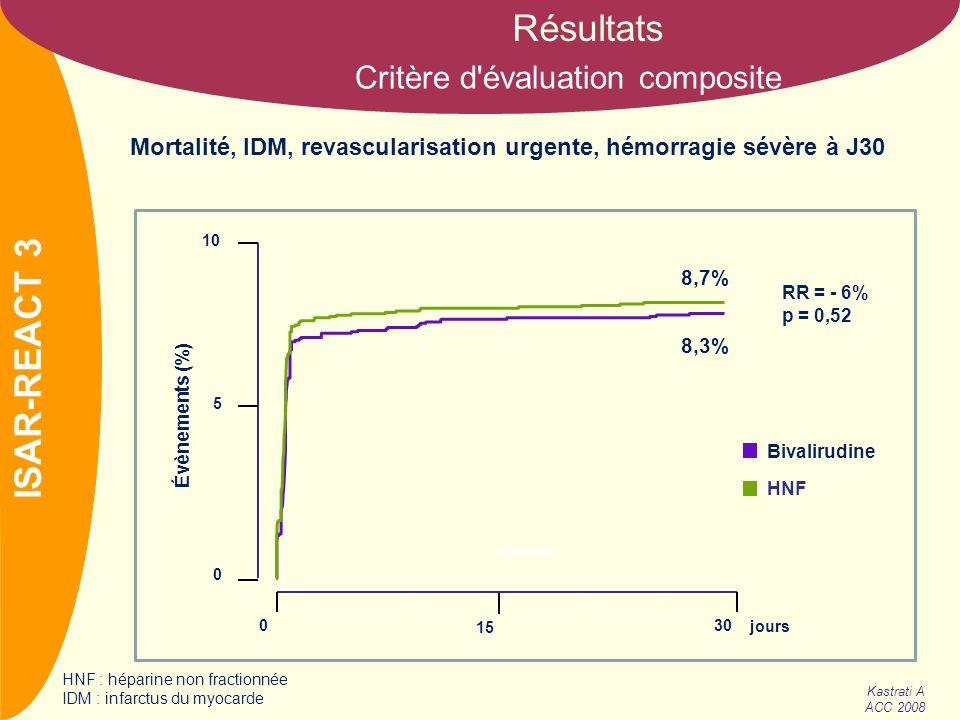 NOM ISAR-REACT 3 Kastrati A ACC 2008 Résultats 030 15 0 5 10 Évènements (%) 8,7% 8,3% jours RR = - 6% p = 0,52 mineures Bivalirudine HNF Critère d'éva