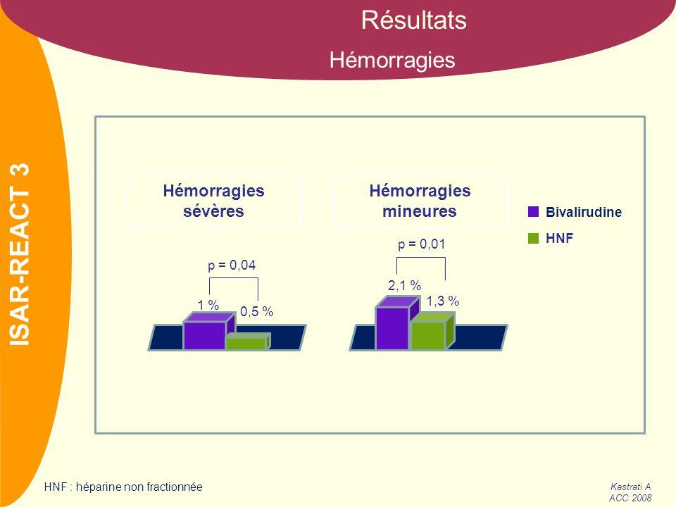 NOM COURAGE ISAR-REACT 3 Kastrati A ACC 2008 Résultats Hémorragies Hémorragies sévères p = 0,04 1 % 0,5 % p = 0,01 2,1 % 1,3 % Hémorragies mineures Bi