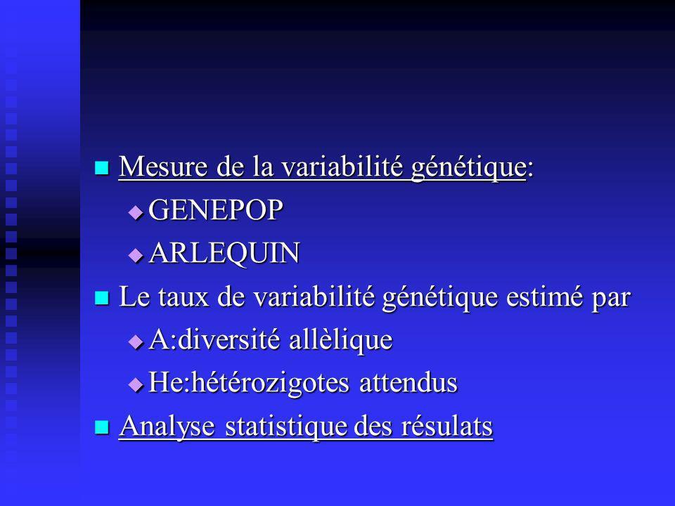 Mesure de la variabilité génétique: Mesure de la variabilité génétique: GENEPOP GENEPOP ARLEQUIN ARLEQUIN Le taux de variabilité génétique estimé par