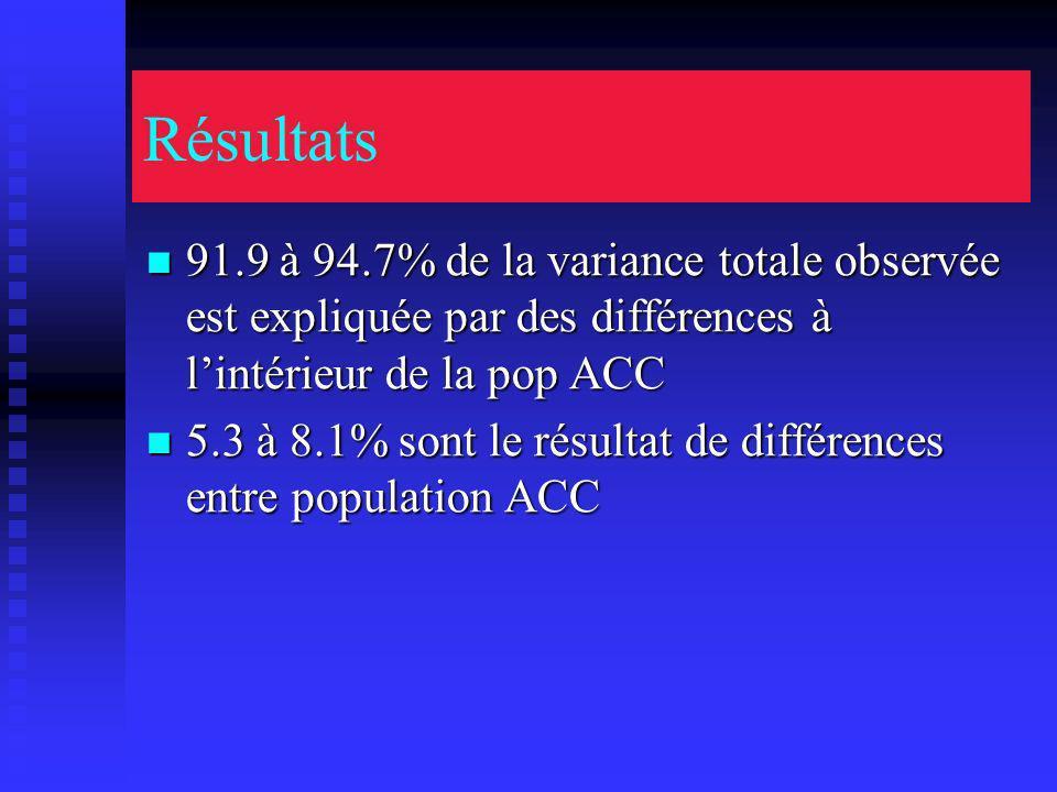 Résultats 91.9 à 94.7% de la variance totale observée est expliquée par des différences à lintérieur de la pop ACC 91.9 à 94.7% de la variance totale observée est expliquée par des différences à lintérieur de la pop ACC 5.3 à 8.1% sont le résultat de différences entre population ACC 5.3 à 8.1% sont le résultat de différences entre population ACC
