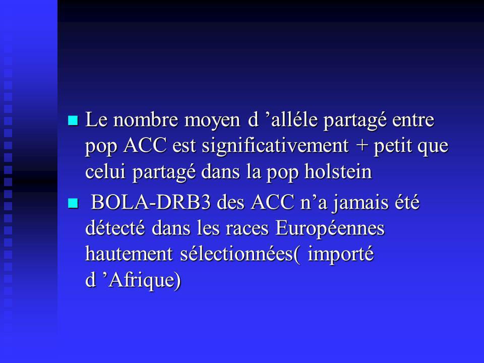Le nombre moyen d alléle partagé entre pop ACC est significativement + petit que celui partagé dans la pop holstein Le nombre moyen d alléle partagé entre pop ACC est significativement + petit que celui partagé dans la pop holstein BOLA-DRB3 des ACC na jamais été détecté dans les races Européennes hautement sélectionnées( importé d Afrique) BOLA-DRB3 des ACC na jamais été détecté dans les races Européennes hautement sélectionnées( importé d Afrique)