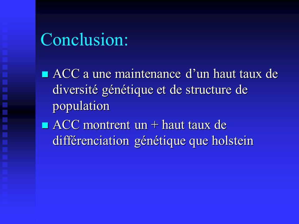 Conclusion: ACC a une maintenance dun haut taux de diversité génétique et de structure de population ACC a une maintenance dun haut taux de diversité génétique et de structure de population ACC montrent un + haut taux de différenciation génétique que holstein ACC montrent un + haut taux de différenciation génétique que holstein
