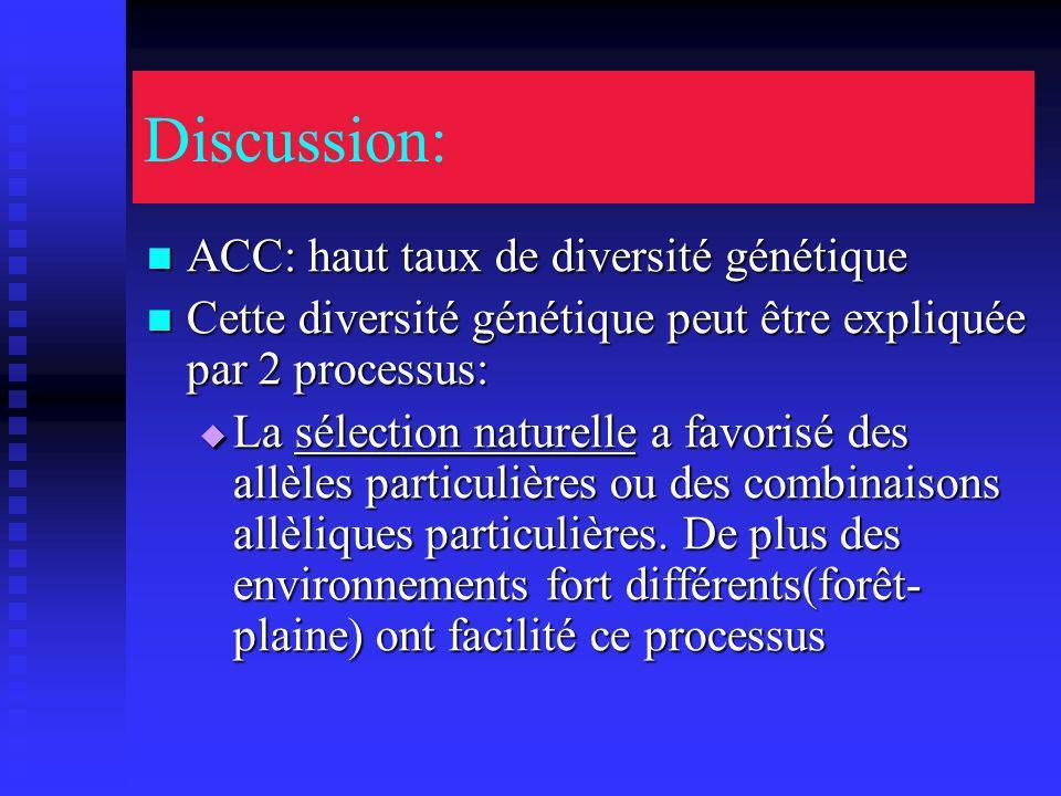 Discussion: ACC: haut taux de diversité génétique ACC: haut taux de diversité génétique Cette diversité génétique peut être expliquée par 2 processus: Cette diversité génétique peut être expliquée par 2 processus: La sélection naturelle a favorisé des allèles particulières ou des combinaisons allèliques particulières.