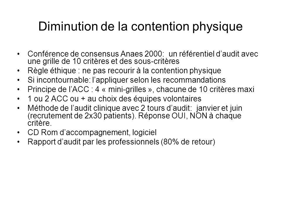 Diminution de la contention physique Conférence de consensus Anaes 2000: un référentiel daudit avec une grille de 10 critères et des sous-critères Règ