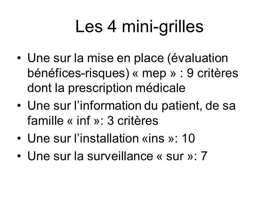Les 4 mini-grilles Une sur la mise en place (évaluation bénéfices-risques) « mep » : 9 critères dont la prescription médicale Une sur linformation du
