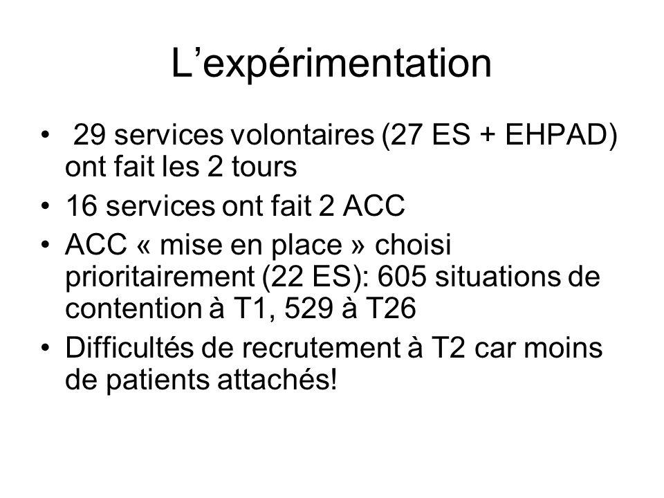 Lexpérimentation 29 services volontaires (27 ES + EHPAD) ont fait les 2 tours 16 services ont fait 2 ACC ACC « mise en place » choisi prioritairement