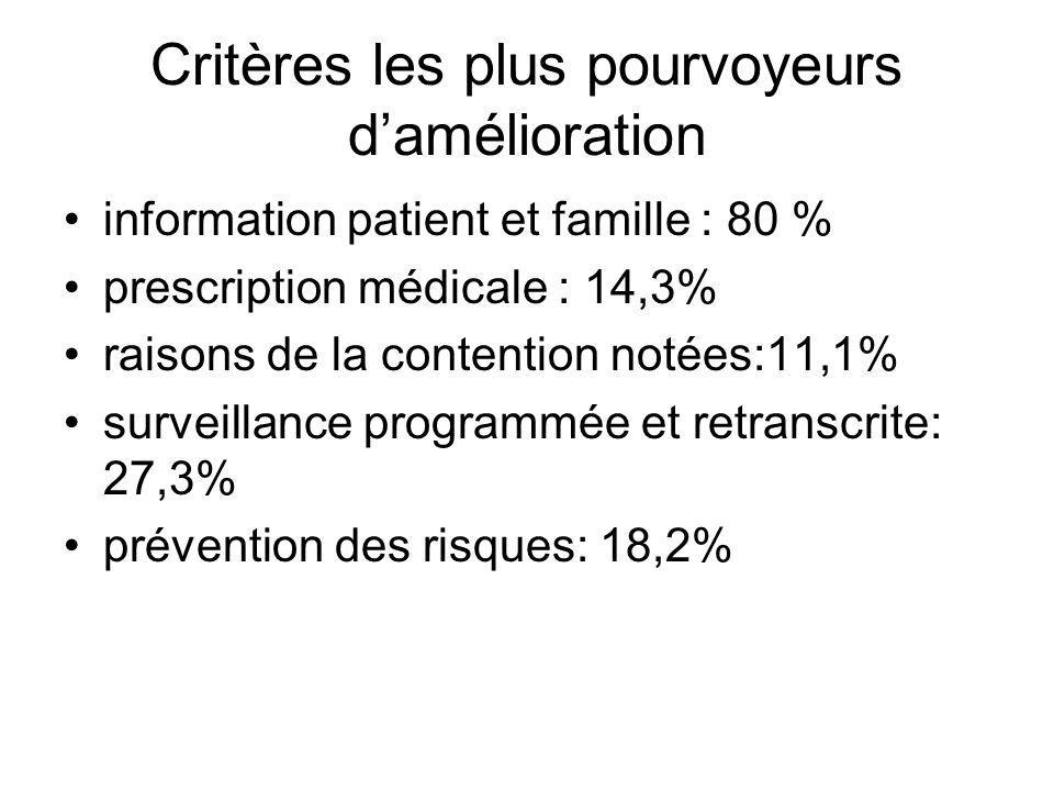 Critères les plus pourvoyeurs damélioration information patient et famille : 80 % prescription médicale : 14,3% raisons de la contention notées:11,1%