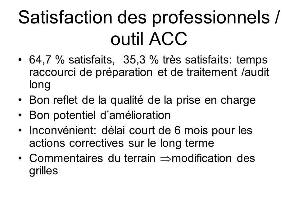 Satisfaction des professionnels / outil ACC 64,7 % satisfaits, 35,3 % très satisfaits: temps raccourci de préparation et de traitement /audit long Bon