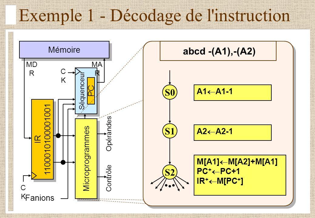 Exemple 1 - Décodage de l instruction Mémoire Séquenceur CKCK IR 1100010100001001 IR 1100010100001001 Fanions Microprogrammes Contrôle Opérandes MD R MA R CKCK PC A1 A1-1 M[A1] M[A2]+M[A1] PC + PC+1 IR + M[PC + ] A2 A2-1 abcd -(A1),-(A2) S0 S1 S2