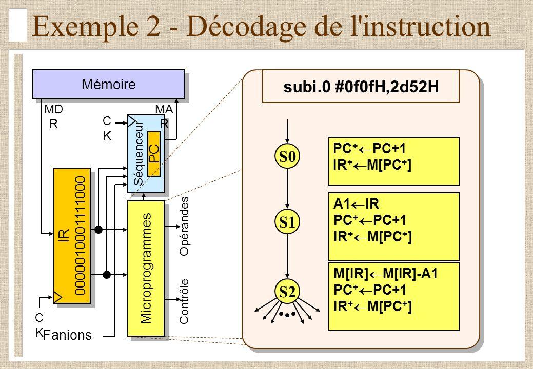 Exemple 2 - Décodage de l instruction Mémoire Séquenceur CKCK IR 0000010001111000 IR 0000010001111000 Fanions Microprogrammes Contrôle Opérandes MD R MA R CKCK PC A1 IR PC + PC+1 IR + M[PC + ] M[IR] M[IR]-A1 PC + PC+1 IR + M[PC + ] PC + PC+1 IR + M[PC + ] subi.0 #0f0fH,2d52H S0 S1 S2