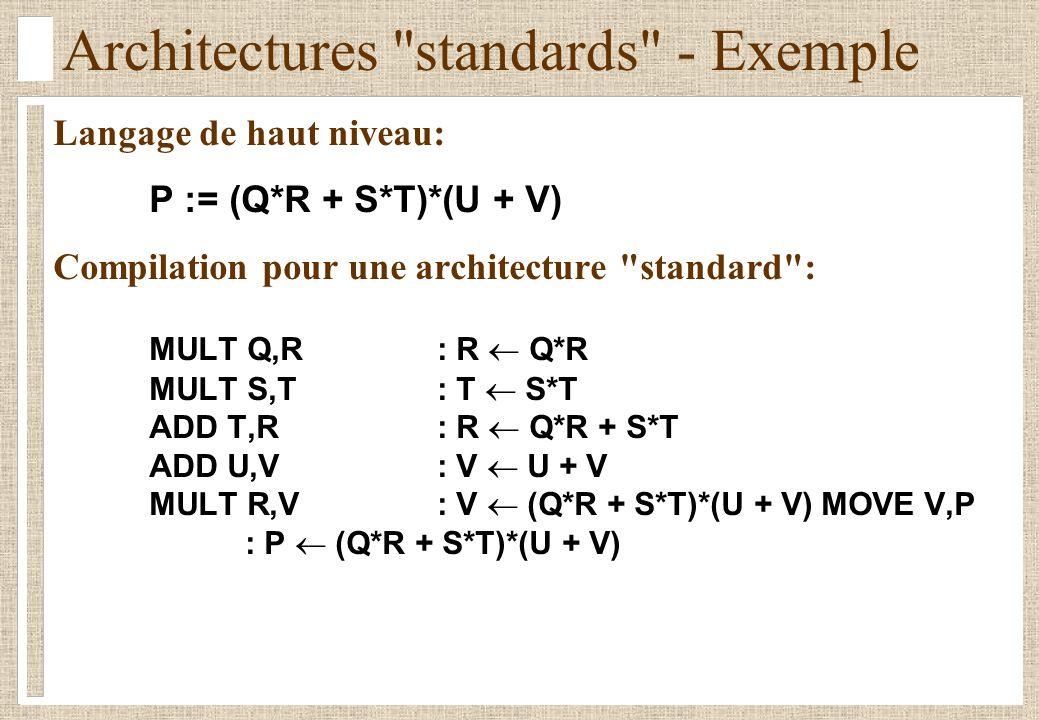 Architectures standards - Exemple Langage de haut niveau: P := (Q*R + S*T)*(U + V) Compilation pour une architecture standard : MULT Q,R : R Q*R MULT S,T: T S*T ADD T,R: R Q*R + S*T ADD U,V: V U + V MULT R,V: V (Q*R + S*T)*(U + V)MOVE V,P : P (Q*R + S*T)*(U + V)