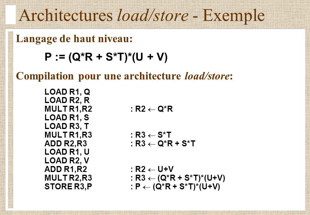 Architectures load/store - Exemple Langage de haut niveau: P := (Q*R + S*T)*(U + V) Compilation pour une architecture load/store: LOAD R1, Q LOAD R2, R MULT R1,R2: R2 Q*R LOAD R1, S LOAD R3, T MULT R1,R3: R3 S*T ADD R2,R3: R3 Q*R + S*T LOAD R1, U LOAD R2, V ADD R1,R2: R2 U+V MULT R2,R3: R3 (Q*R + S*T)*(U+V) STORE R3,P: P (Q*R + S*T)*(U+V)