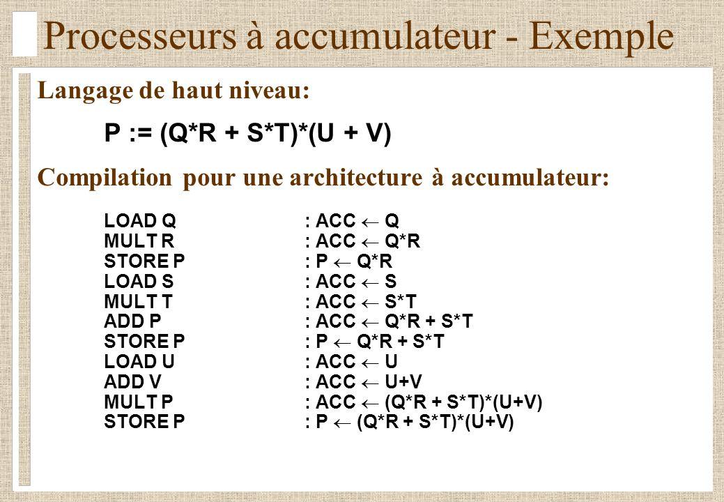 Processeurs à accumulateur - Exemple Langage de haut niveau: P := (Q*R + S*T)*(U + V) Compilation pour une architecture à accumulateur: LOAD Q: ACC Q MULT R: ACC Q*R STORE P: P Q*R LOAD S: ACC S MULT T: ACC S*T ADD P: ACC Q*R + S*T STORE P: P Q*R + S*T LOAD U: ACC U ADD V: ACC U+V MULT P: ACC (Q*R + S*T)*(U+V) STORE P: P (Q*R + S*T)*(U+V)