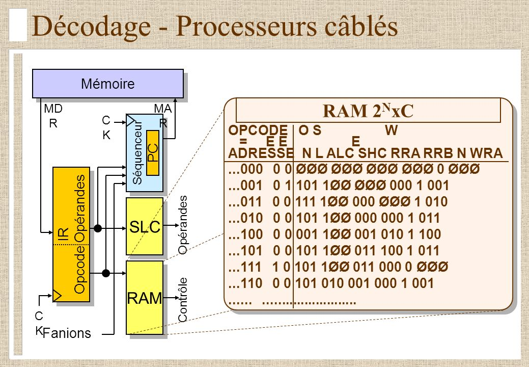 Décodage - Microprogrammation Mémoire Séquenceur CKCK IR Opcode Opérandes IR Opcode Opérandes Fanions Microprogrammes Contrôle Opérandes MD R MA R CKCK PC OPCODE...000 Microinstruction 1 Microinstruction 2...