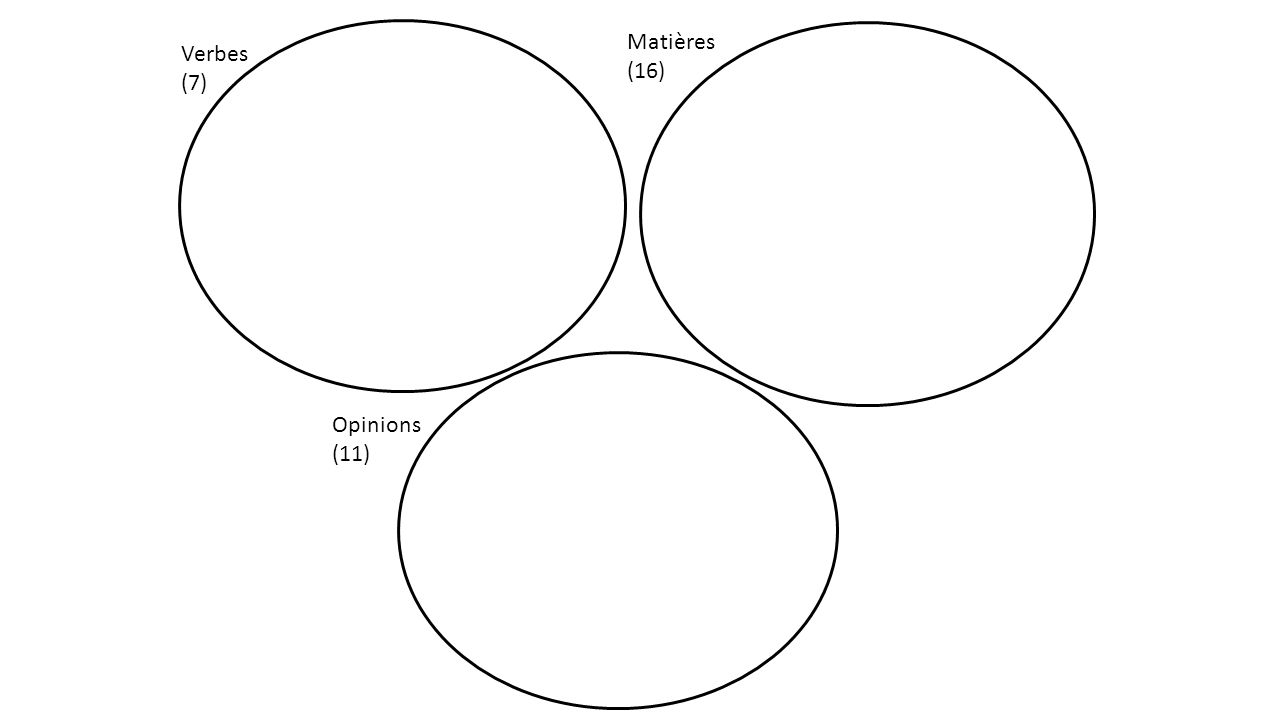 Verbes (7) Matières (16) Opinions (11)