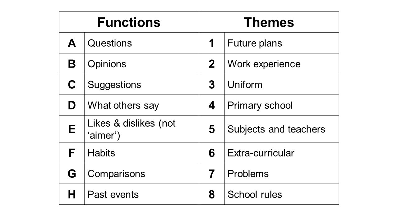 FunctionsThemes A Questions 1 Future plans B Opinions 2 Work experience C Suggestions 3 Uniform D What others say 4 Primary school E Likes & dislikes
