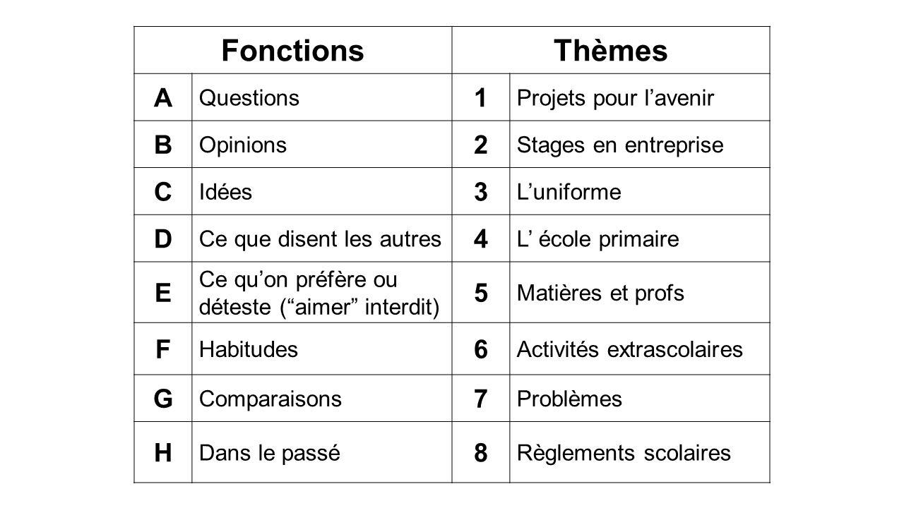 FonctionsThèmes A Questions 1 Projets pour lavenir B Opinions 2 Stages en entreprise C Idées 3 Luniforme D Ce que disent les autres 4 L école primaire