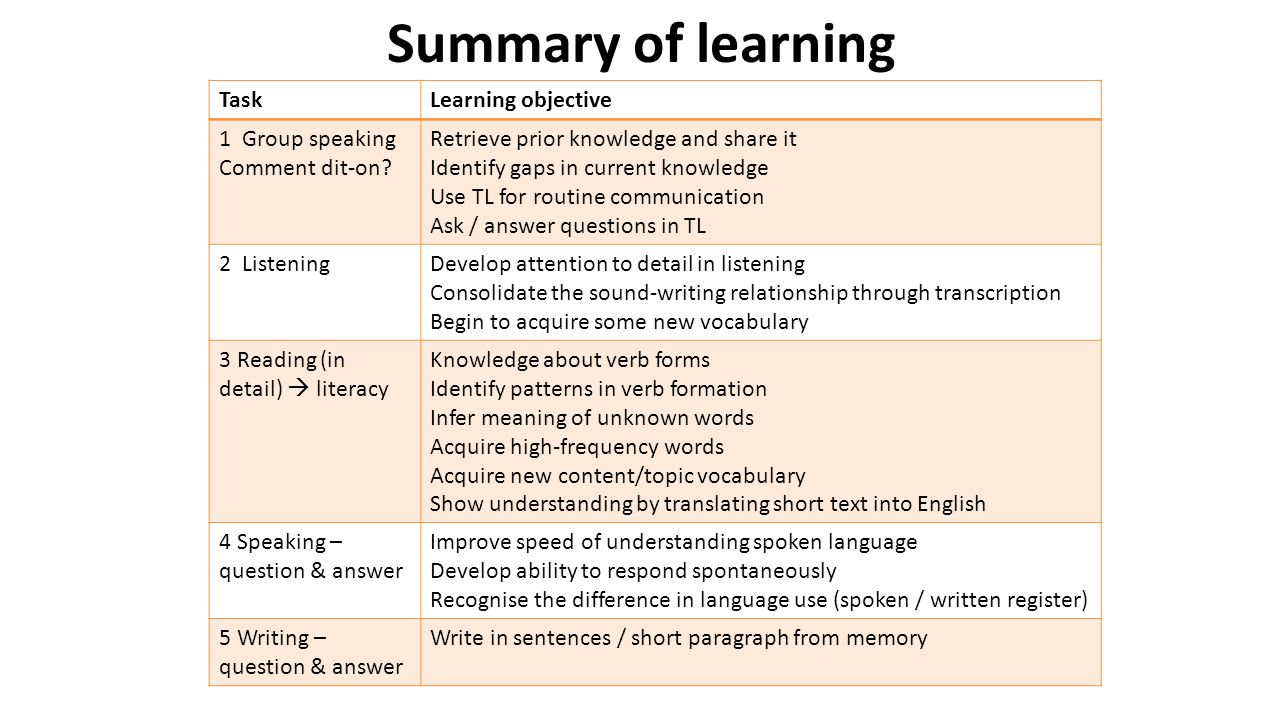 Summary of learning TaskLearning objective 1 Group speaking Comment dit-on? Retrieve prior knowledge and share it Identify gaps in current knowledge U