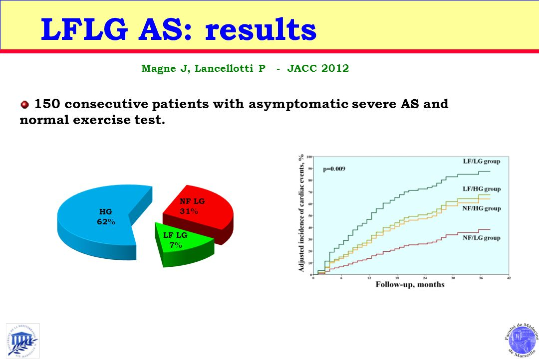 150 consecutive patients with asymptomatic severe AS and normal exercise test. LFLG AS: results HG 62% NF LG 31% LF LG 7% Magne J, Lancellotti P - JAC