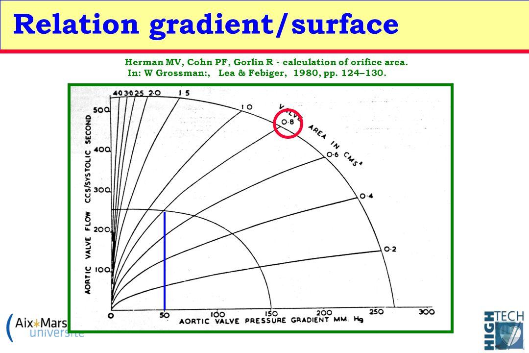 Herman MV, Cohn PF, Gorlin R - calculation of orifice area. In: W Grossman:, Lea & Febiger, 1980, pp. 124–130. Relation gradient/surface
