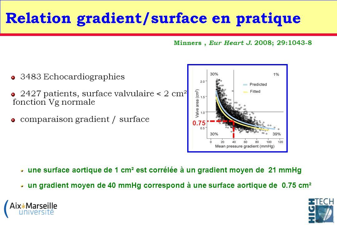 3483 Echocardiographies 2427 patients, surface valvulaire < 2 cm² fonction Vg normale comparaison gradient / surface Minners, Eur Heart J. 2008; 29:10