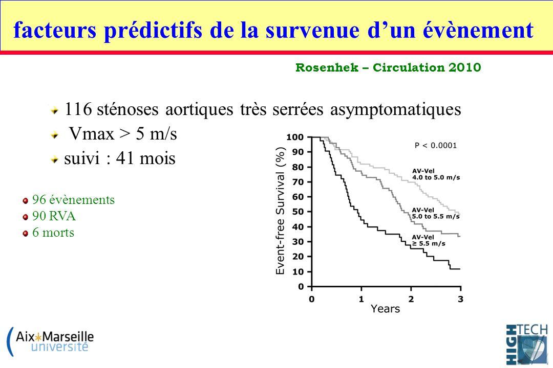 Rosenhek – Circulation 2010 116 sténoses aortiques très serrées asymptomatiques Vmax > 5 m/s suivi : 41 mois 96 évènements 90 RVA 6 morts facteurs pré