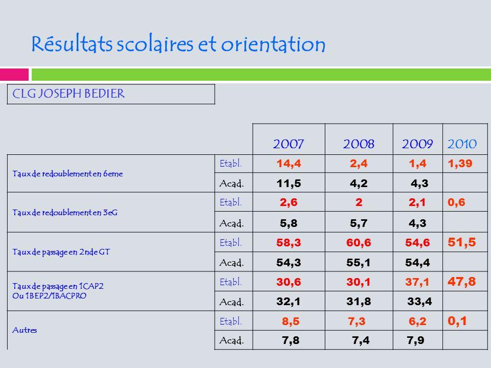 Résultats scolaires et orientation CLG JOSEPH BEDIER 2007200820092010 Taux de redoublement en 6eme Etabl.