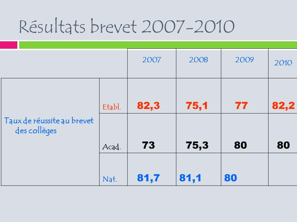 Résultats brevet 2007-2010 200720082009 2010 Taux de réussite au brevet des collèges Etabl.