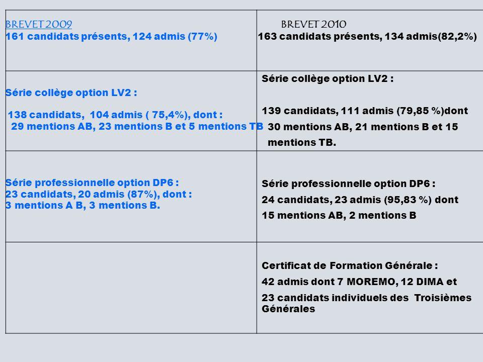 BREVET 2009 BREVET 2010 161 candidats présents, 124 admis (77%) 163 candidats présents, 134 admis(82,2%) Série collège option LV2 : 138 candidats, 104 admis ( 75,4%), dont : 29 mentions AB, 23 mentions B et 5 mentions TB Série professionnelle option DP6 : 23 candidats, 20 admis (87%), dont : 3 mentions A B, 3 mentions B.