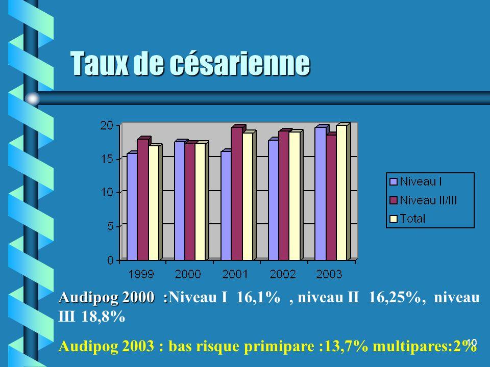 10 Taux de césarienne Audipog 2000 : Audipog 2000 :Niveau I 16,1%, niveau II 16,25%, niveau III 18,8% Audipog 2003 : bas risque primipare :13,7% multipares:2%