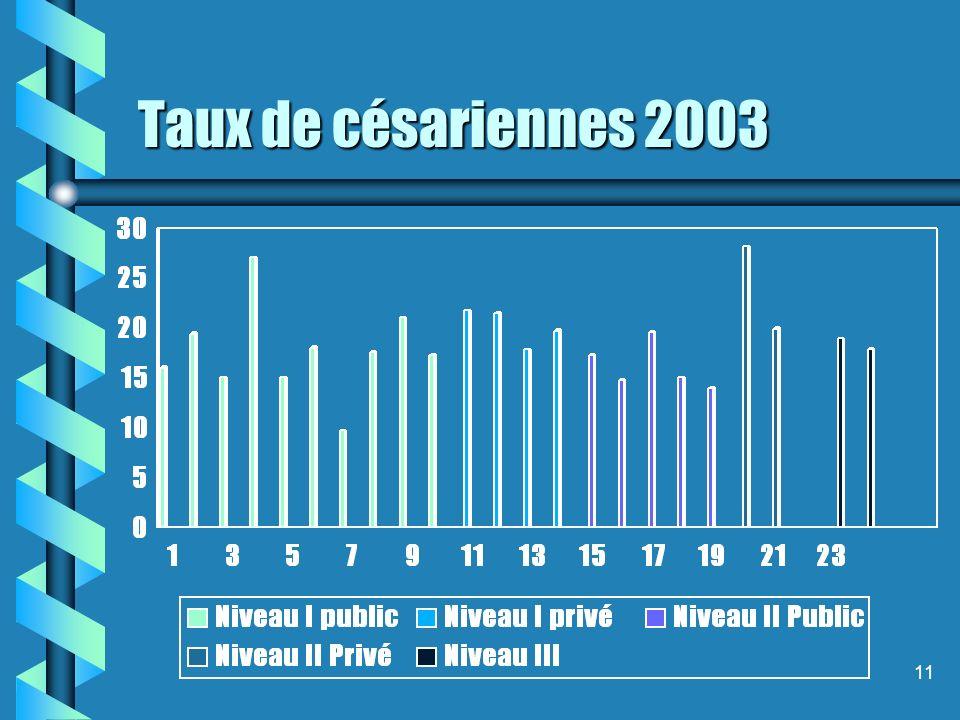 11 Taux de césariennes 2003