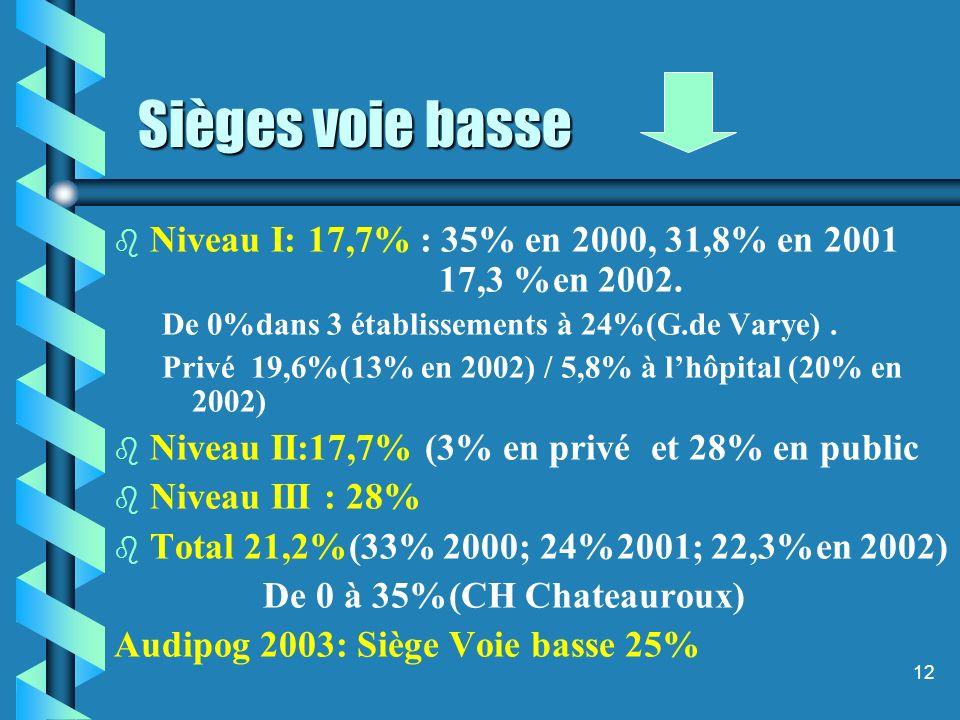 12 Sièges voie basse b b Niveau I: 17,7% : 35% en 2000, 31,8% en 2001 17,3 %en 2002.