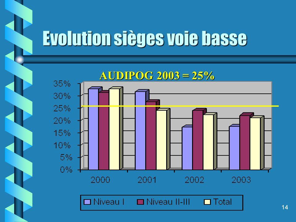 14 Evolution sièges voie basse AUDIPOG 2003 = 25%