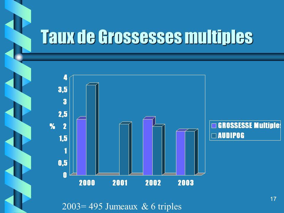 17 Taux de Grossesses multiples 2003= 495 Jumeaux & 6 triples